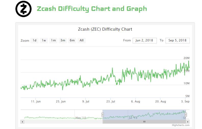 ZEC difficulty chart