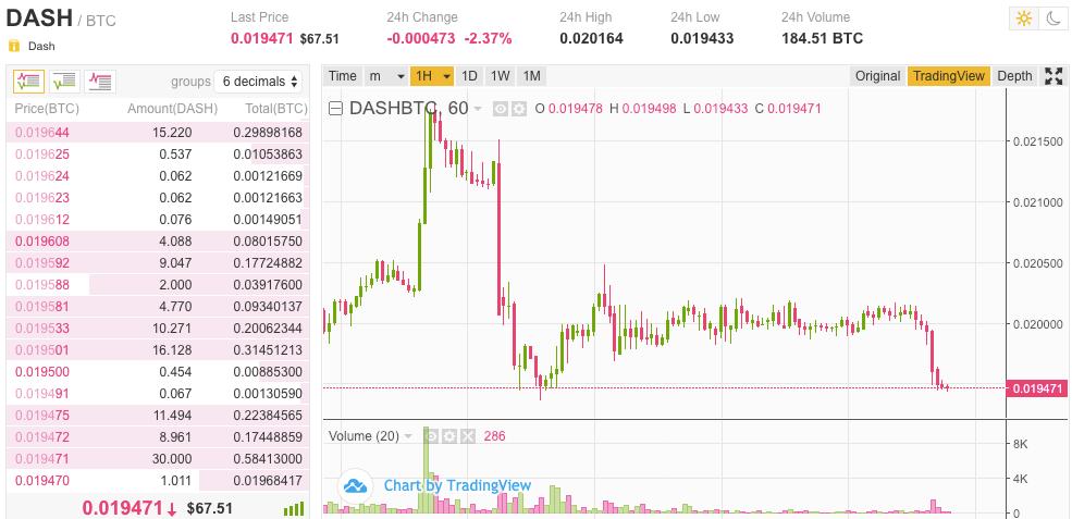 tikko tirgū bija mazs Dash cenas kritums pret BTC